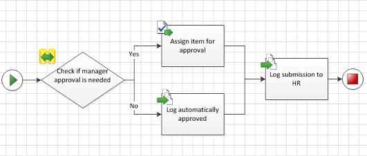 Workflows lassen sich neu in Visio 2010 designen