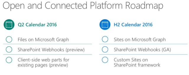 Roadmap SharePoint Framework