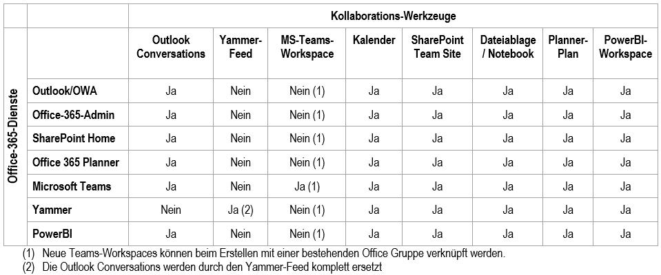 Tabelle-Office-365-Gruppen-Was-wird-wann-ausgerollt
