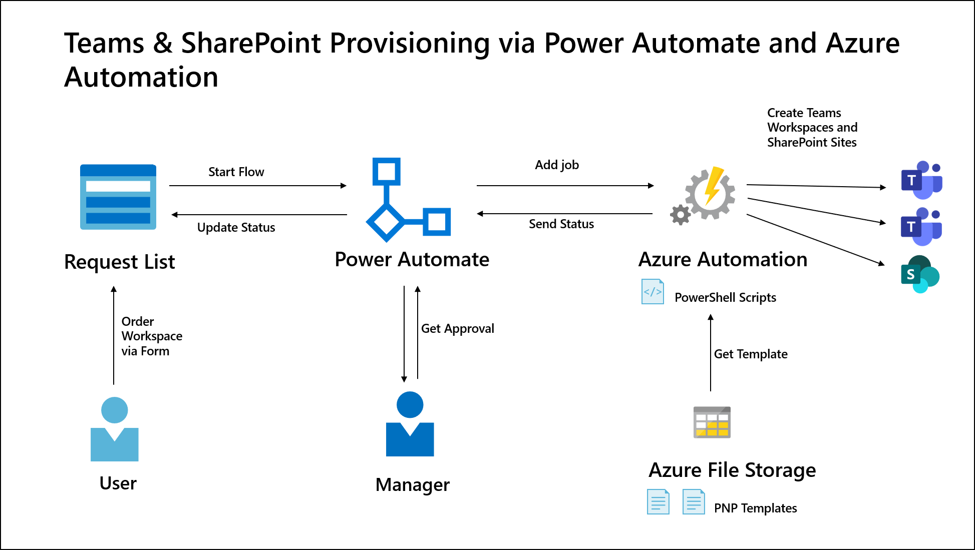 Teams and SharePoint Provisioning via Power Automate and Azure Automation